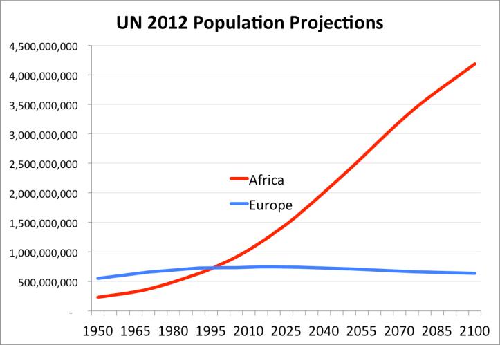 FN befolkningsvekst Europa og Afrika projeksjon