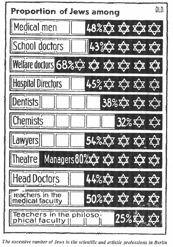 Proportion of Jews in vocations