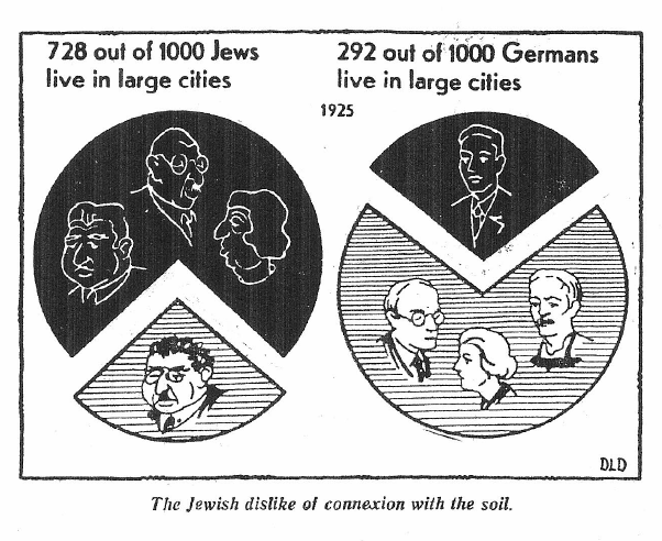 Weimar - Jewish dislike of the soil