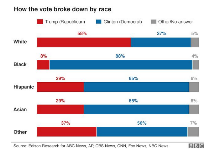 Election 2016 - Trump and Clinton by race