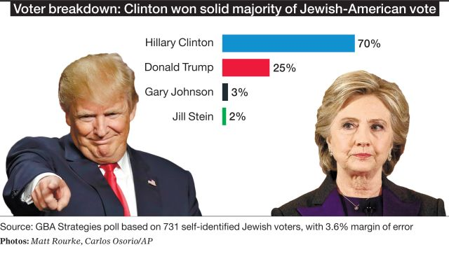 jews voted for Hillary