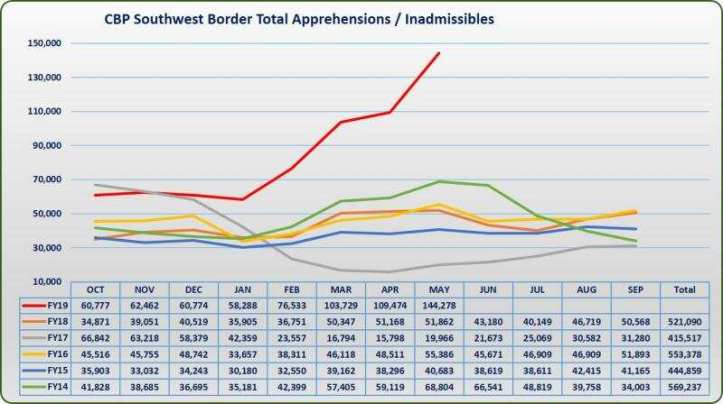 US-borderFY19TD_May_SWB_Migration graphic