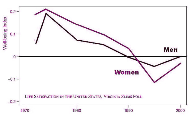 happiness women and men the last decades