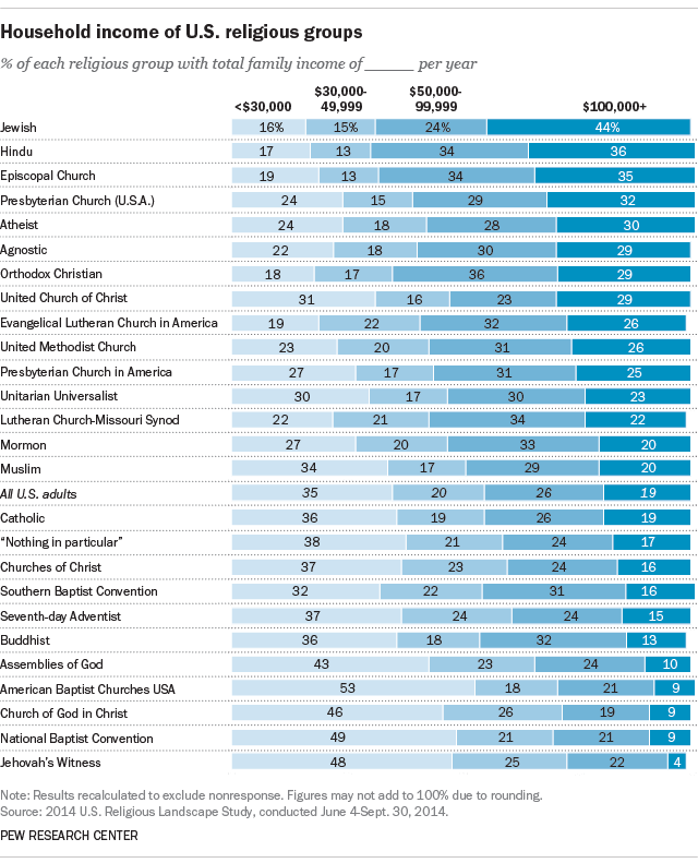 wealth religious groups - pew research