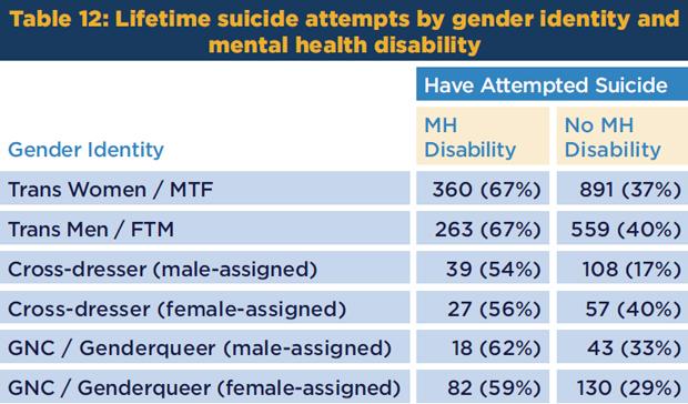 Trans-Suicides