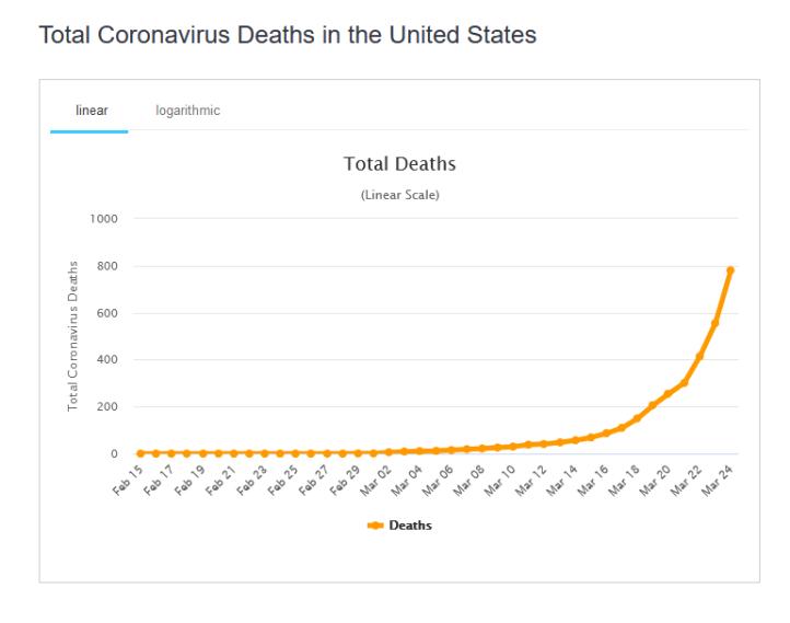 Koronavirus - totale dødsfall USA 25 mars 2020