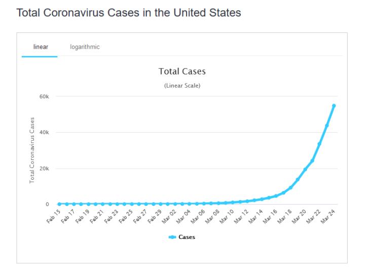 Koronavirus - totale tilfeller USA 25 mars 2020